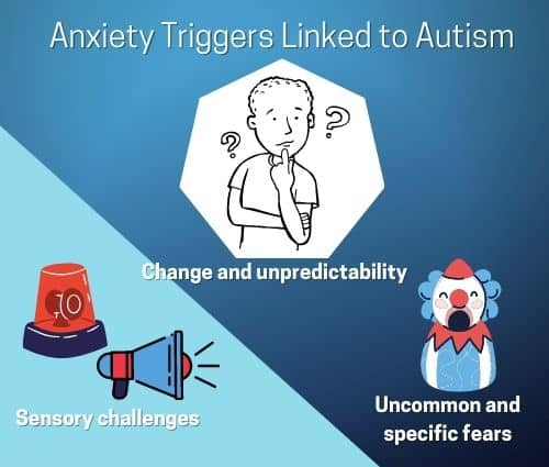 Anxiety Triggers Linked to Autism