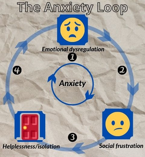 The Anxiety Loop (A)