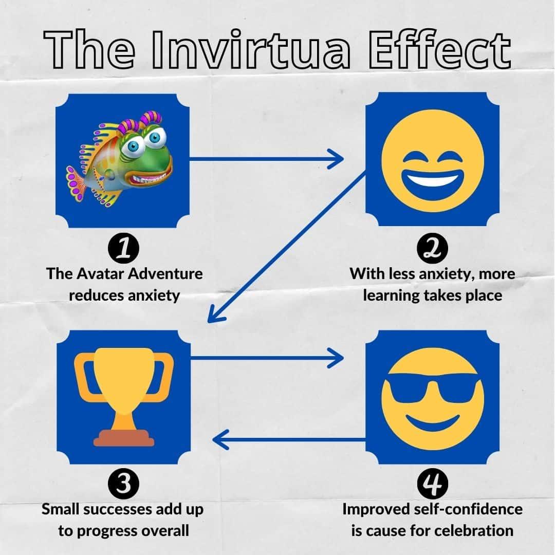 The Invirtua Effect